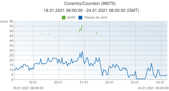 Coventry/Coundon, Grande-Bretagne (99070): Vitesse du vent & gusts: 18.01.2021 06:00:00 - 24.01.2021 06:00:00 (GMT)